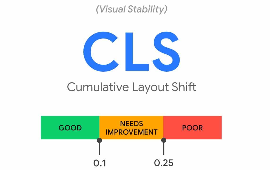 Cumulative Layout Shift (CLS) - Core Web Vitals