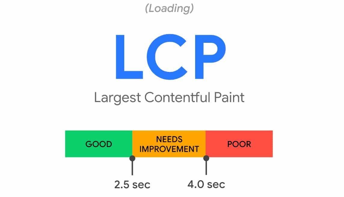 Largest Contentful Paint (LCP) - Core Web Vitals